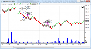 Bar Speed for NinjaTrader