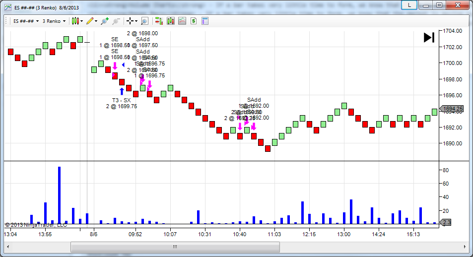 Bar Speed Indicator for NinjaTrader