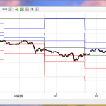 Support and Resistance for NinjaTrader
