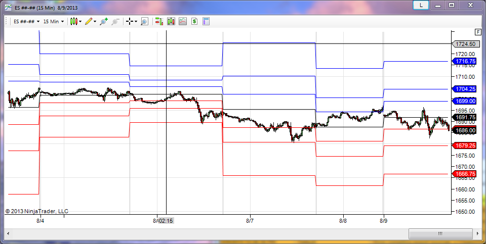 Support and Resistance on Higher Time Frames for NinjaTrader