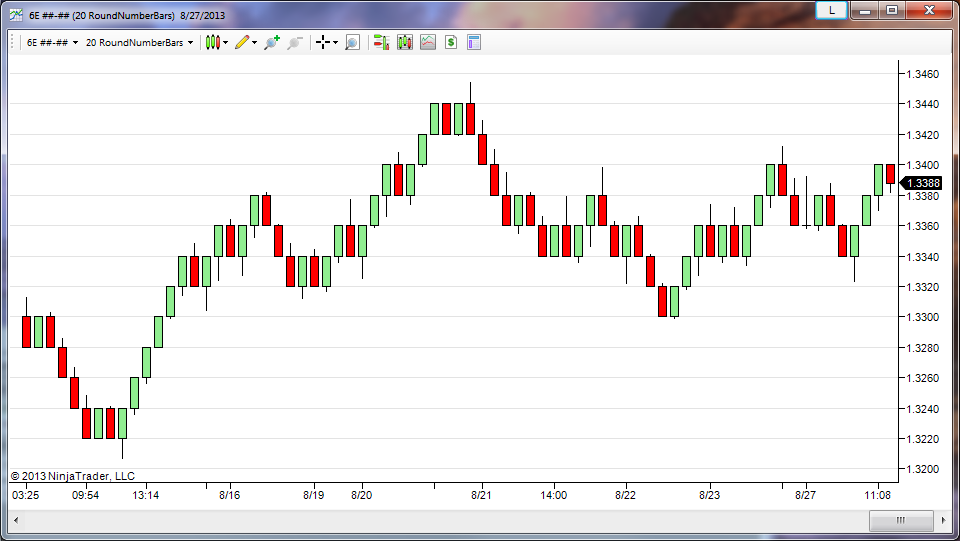 forex round numbers indicator