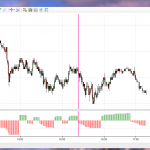 Swing Trading Oscillator