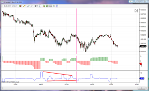 Swing Trading Momentum