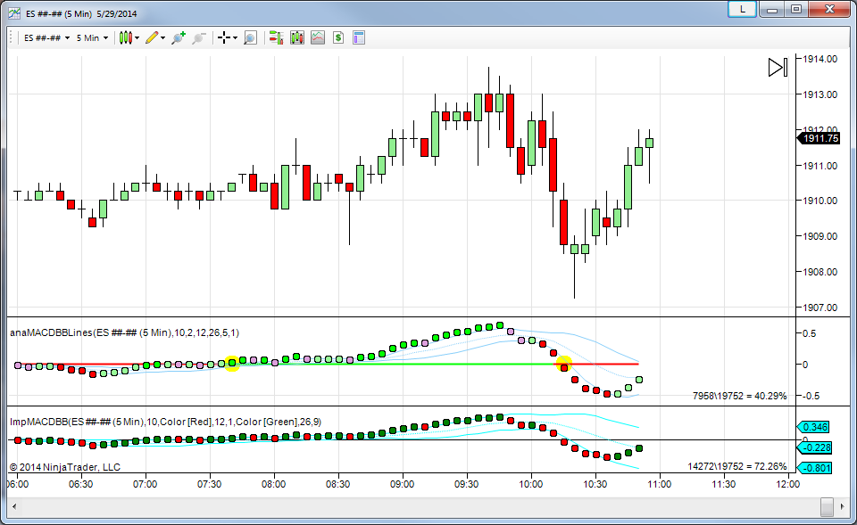 MACD BB Indicator - What Could Be Better?