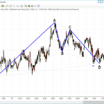 Harmonic Pattern Scanner for NinjaTrader